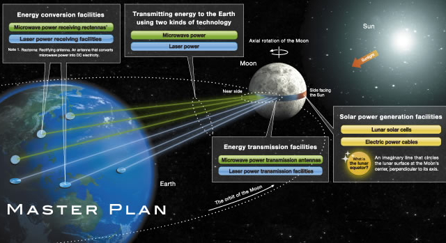 Luna Ring lunar solar power generation plan  by Shimizu Corporation --